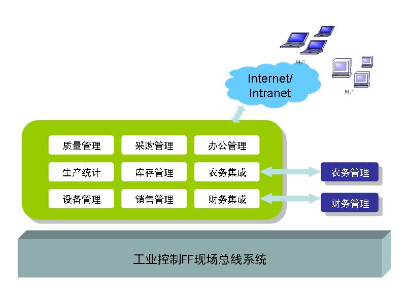 LB制糖企业综合管理信息系统