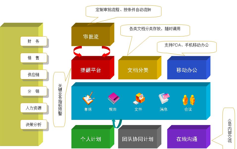 LB协同办公管理系统