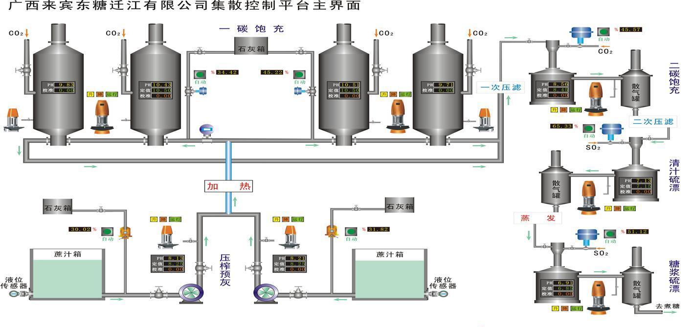 迁江糖厂集散控制系统(DCS)